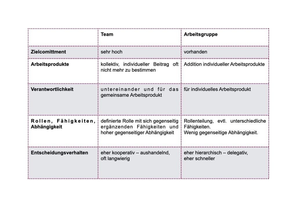 Unterscheidung Team und Arbeitsgruppe.